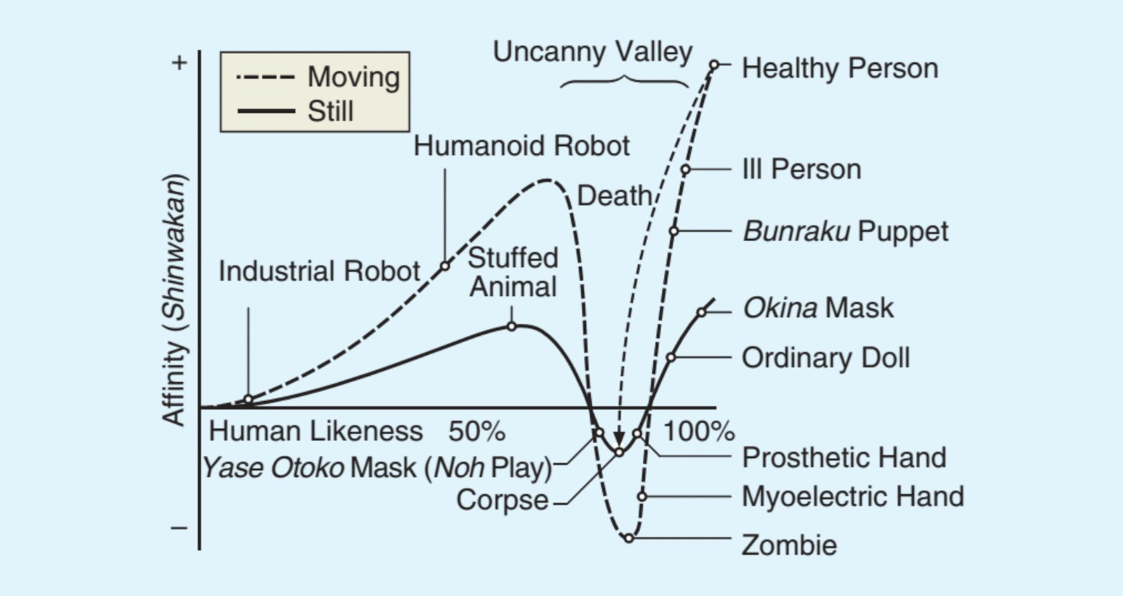 Into the Uncanny Valley
